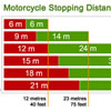 Motorcycle stopping distances