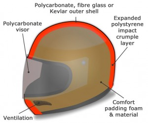 Motorcycle helmet composition construction
