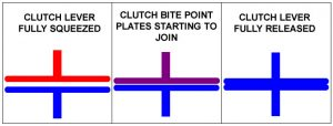 Motorcycle clutch bite point / friction zone