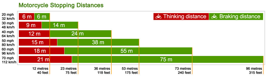 Motorcycle Stopping Distances - Thinking and braking distances.