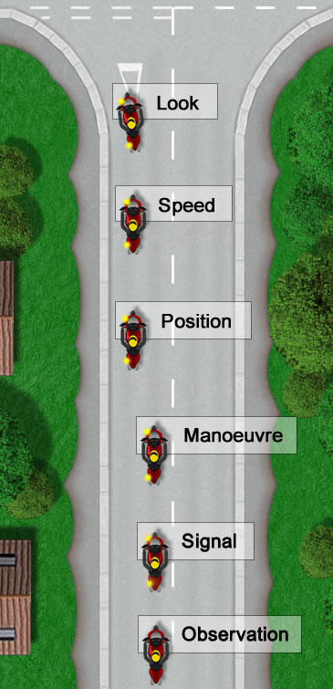 OSM PSL Diagram Routine