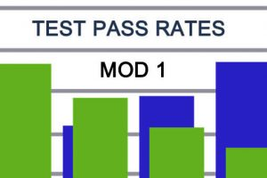 Motorcycle Test Pass Rates MOD 1