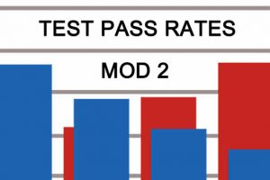 Mod 2 Motorcycle Test Pass Rates