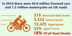 New and young motorcycle rider accident statistics