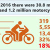 New and Young Motorcycle Rider Tips